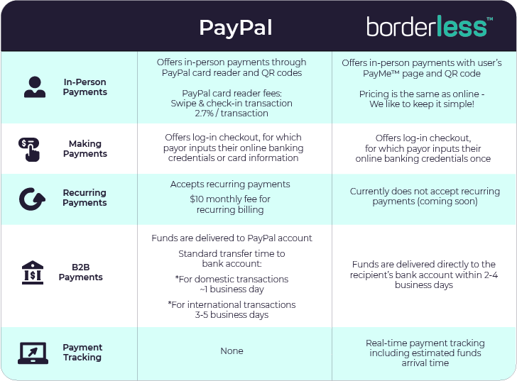 Table showing the differences in payments between borderless and PayPal (in person, making payments, recurring, B2B, payment tracking)