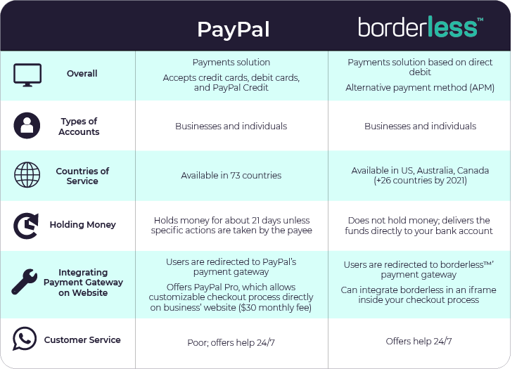 Table showing the general differences between borderless and PayPal