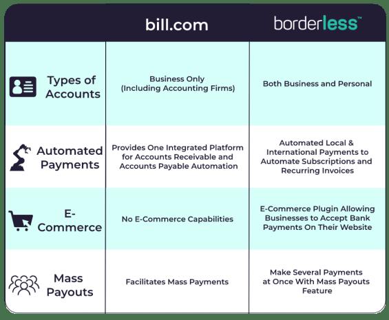 bill.com capabilities comparison chart