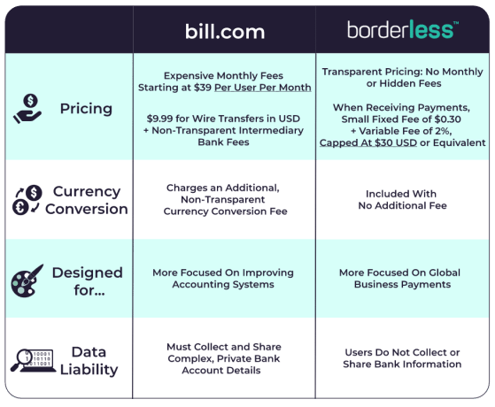 bill.com general comparison chart