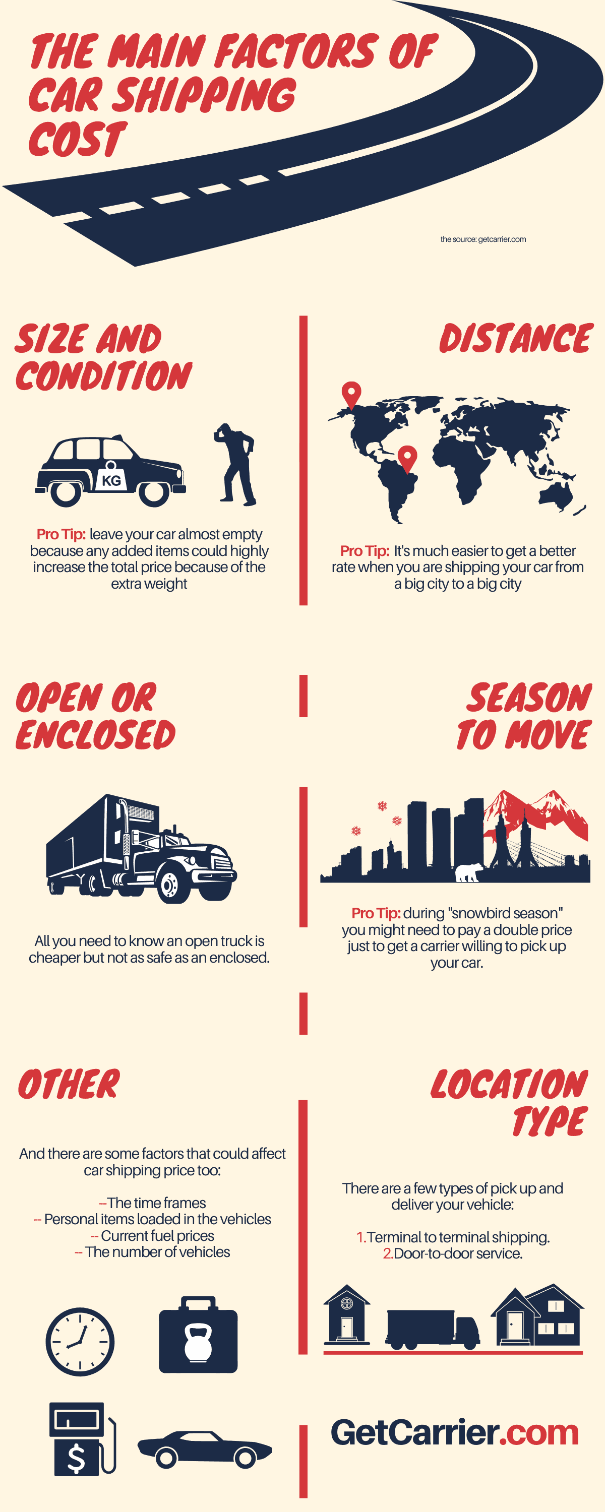 Car transport cost infographic of the main factors that affect car shipping cost