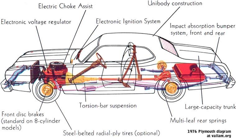 Diagram Of Automobile Parts Wiring Diagram Services