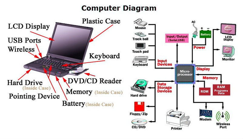 computer parts diagram with names simple electronic circuits u2022 rh wiringdiagramone today