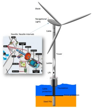 Wind Turbine Drawing at GetDrawings | Free for