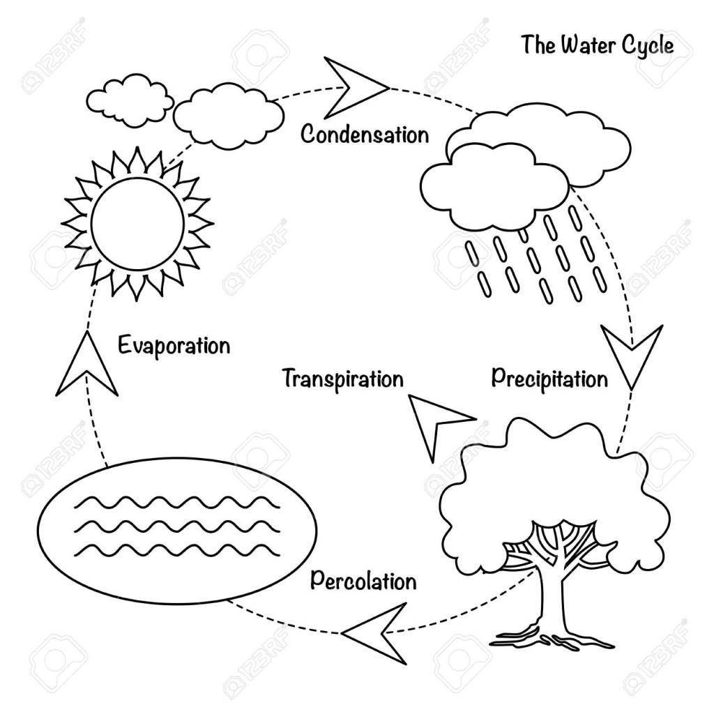 Evaporation Drawing At Getdrawings