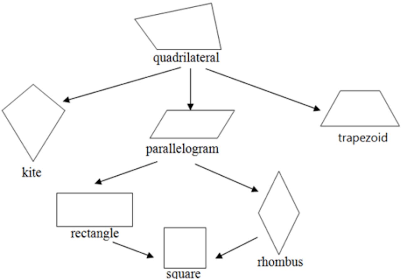 Parallelogram Drawing At Getdrawings