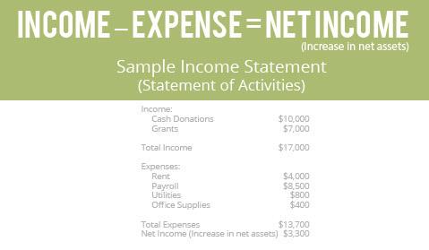 church-financial-statements-income-statement