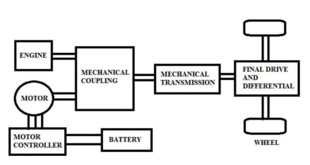 basics of electric vehicles advantages and disadvantages rh getelectricvehicle com Circuit Block Diagram Schematic Block Diagram