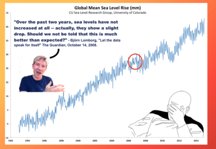 Lomborg on climate pause
