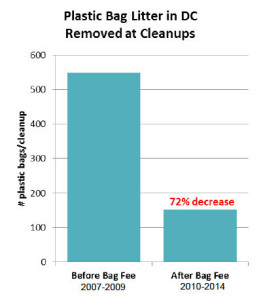 Bag use pollution reduction DC