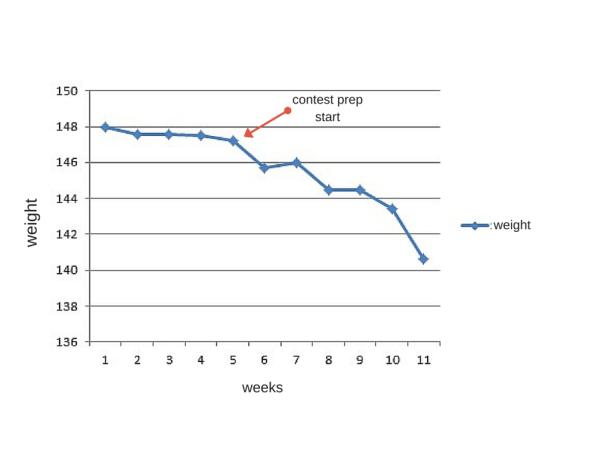 weight chart 2