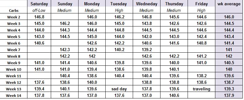 Week 13_14 table