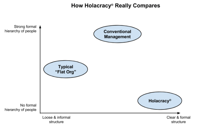 holacracy.png#asset:917