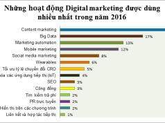những hoạt động digital markting năm 2016