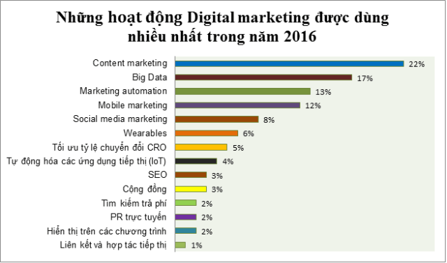 những hoạt động digital marketing năm 2016