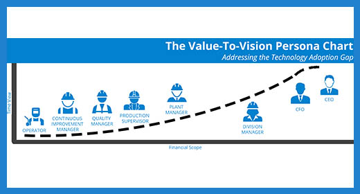 Value to Vision Chart