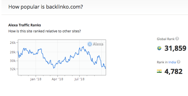 Gist backlinko SEO Example