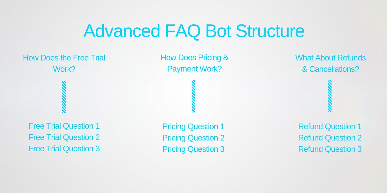Creating an FAQ Chatbot