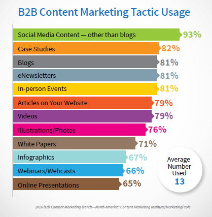 Gist B2B content marketing strategy