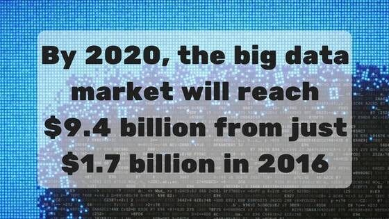 2020 Big Data Market