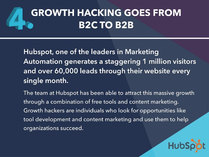 Growth Hacking Marketing Automation