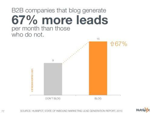 b2b marketing for startups