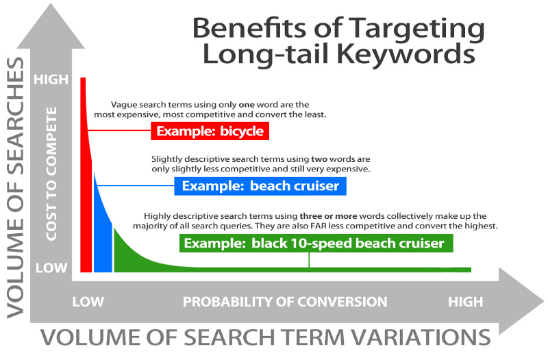 Benifits of targeting longtail keywords