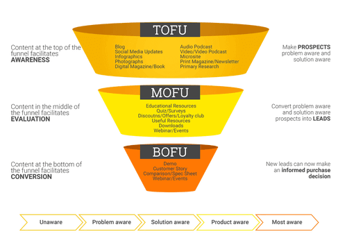 Blend Marketing and Sales