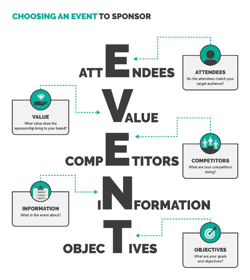 Choosing an Event to Sponser