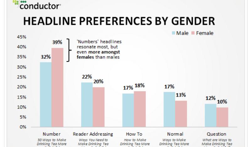 Headline preferences by Gender