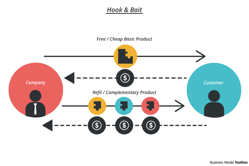 Hook and Bait Modal