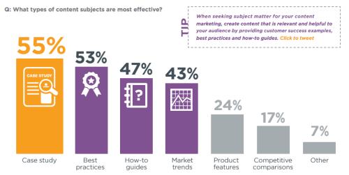 Most Effective Marketing Ways