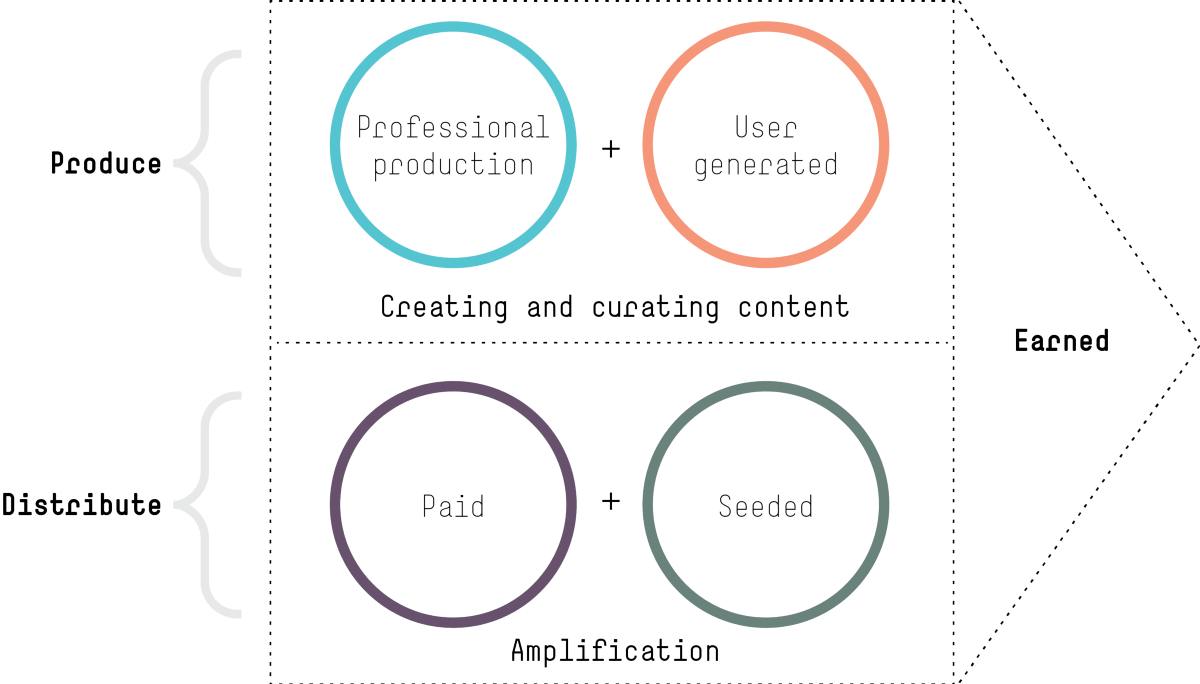 content factory approach