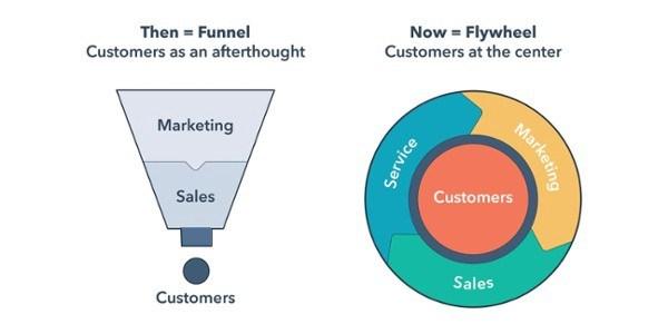 Sales Funnel to Flywheel