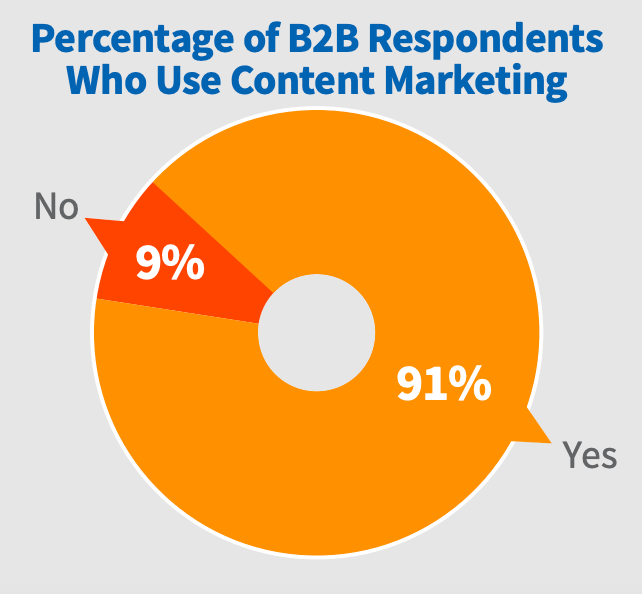 Who use content marketing