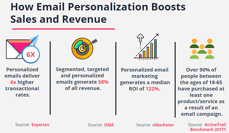 Email personalization revenue stats