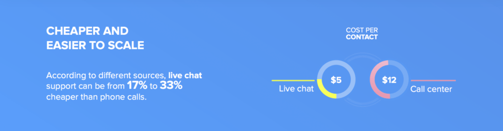 Live chat reduces expenses