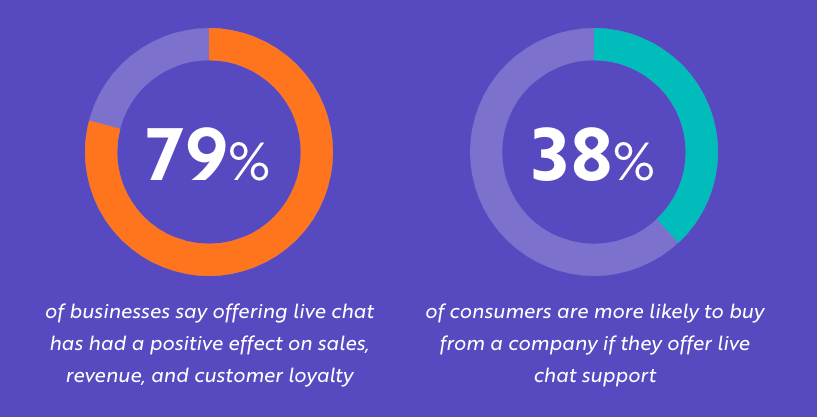 Chat support sales stats