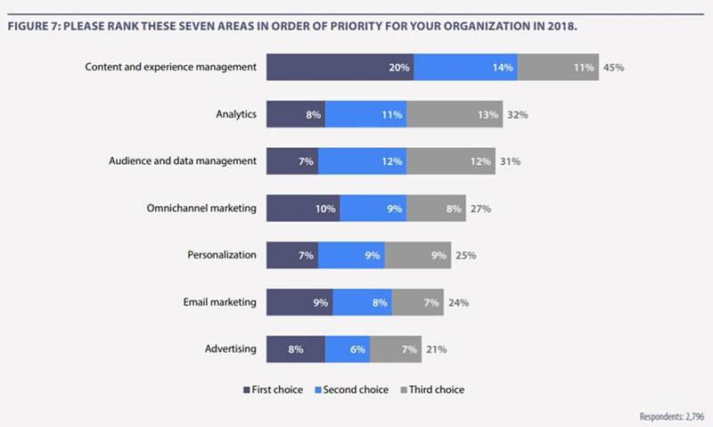 Marketers priorities stats