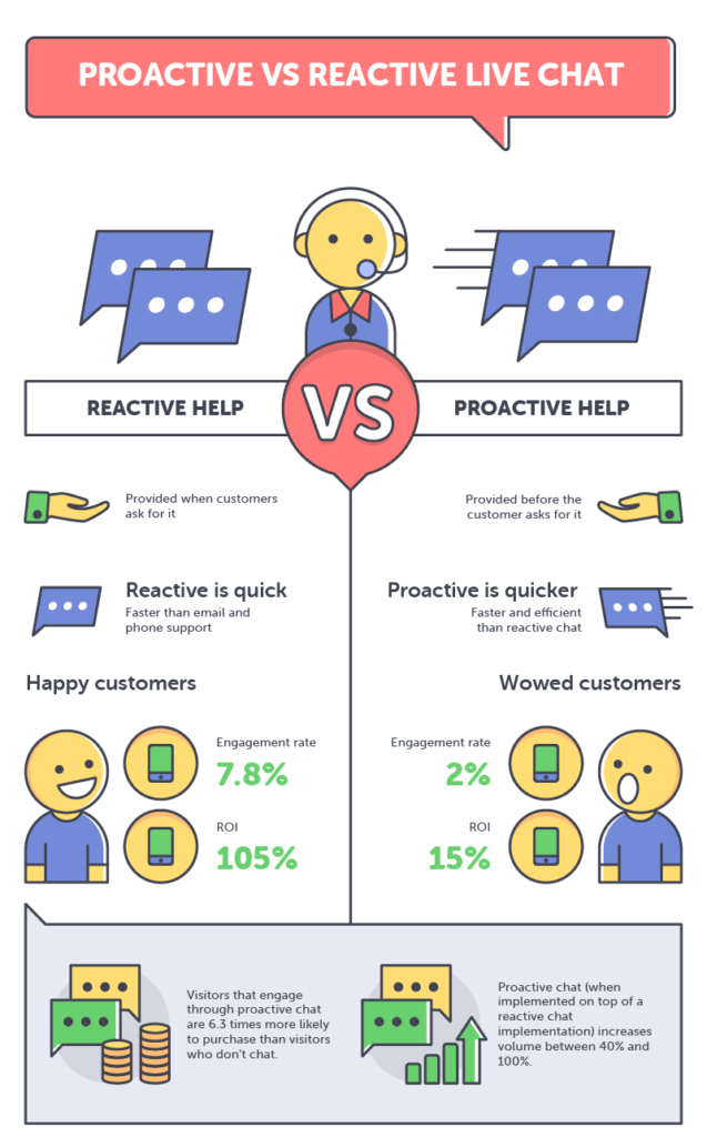 Proactive vs reactive live chat