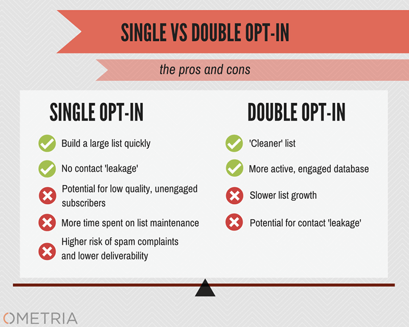 How to stop emails from going to spam - single vs double opt-in