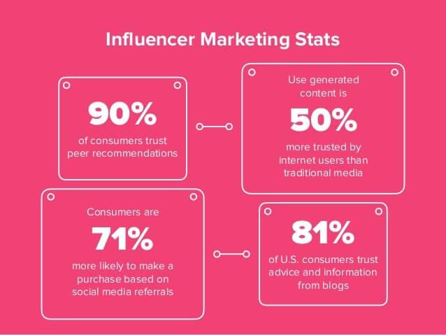 Influencer marketing strategies stats
