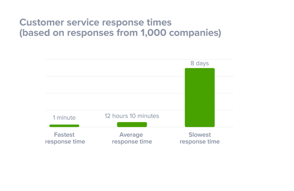 What is customer support - Response times