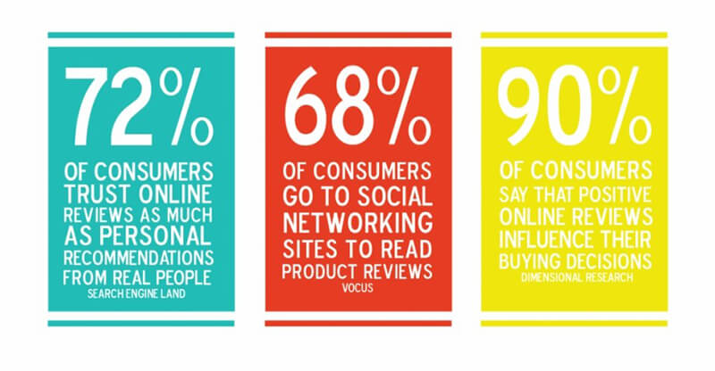 Consumer trust stats