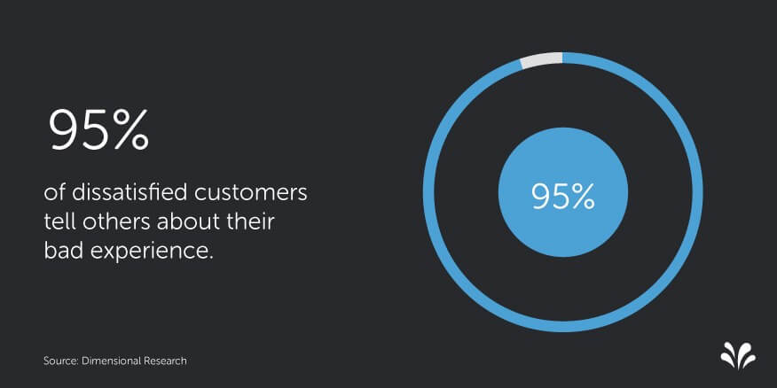 Dissatisfied customers stats