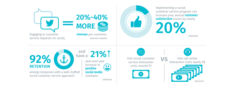 Social customer support stats