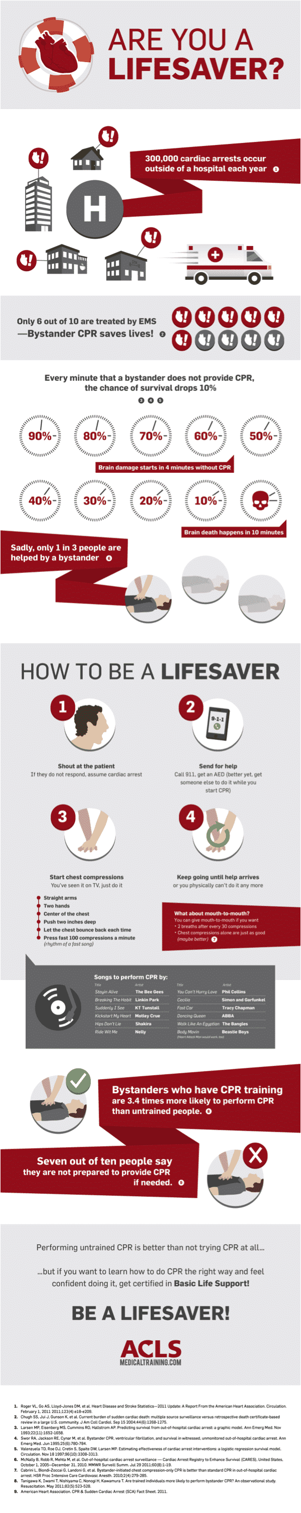 How To Be A Lifesaver: CPR Compression Only