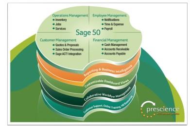 Peachtree (Sage50) Free
