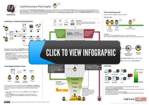 Lead Nurturing in Plain English - link to hi-res image