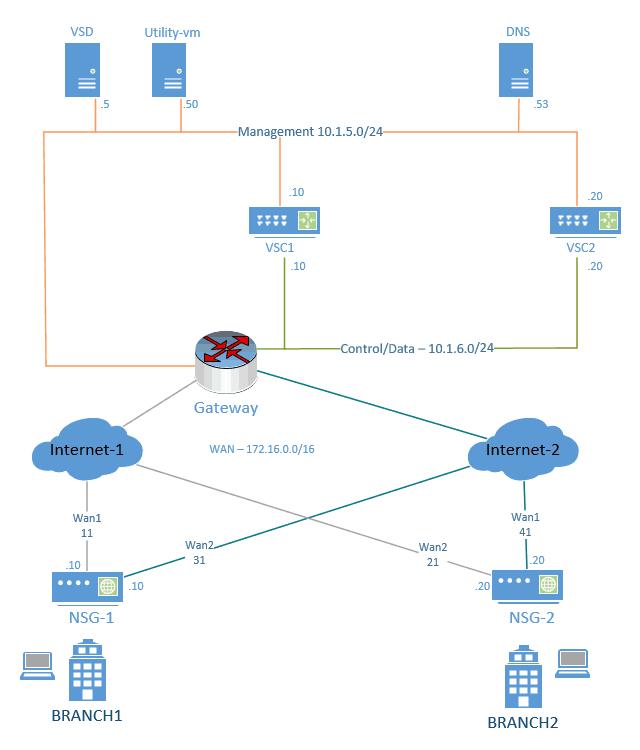 nuage sd-wan lab diagram